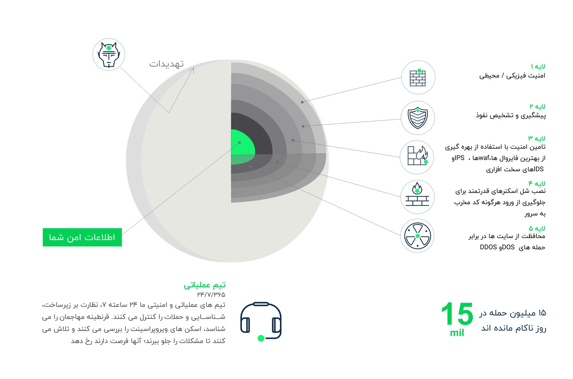 افزایش امنیت اطلاعات وب سایت